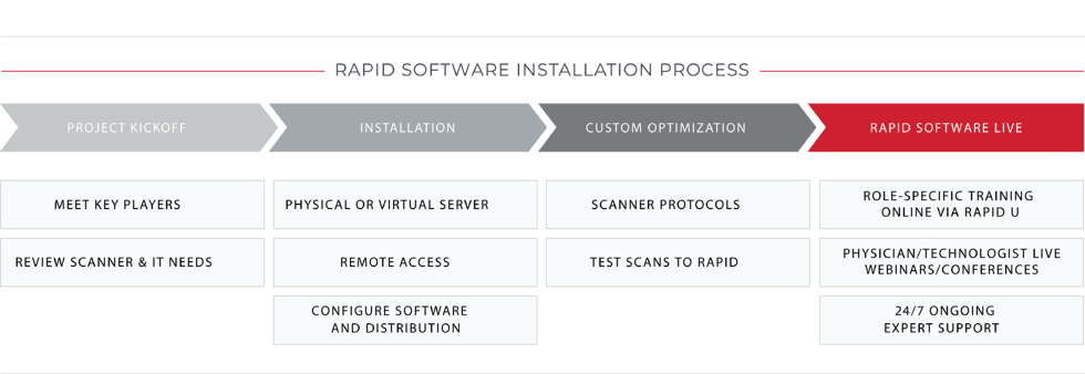 Installation_Software_Process_Graphic_V2_030520