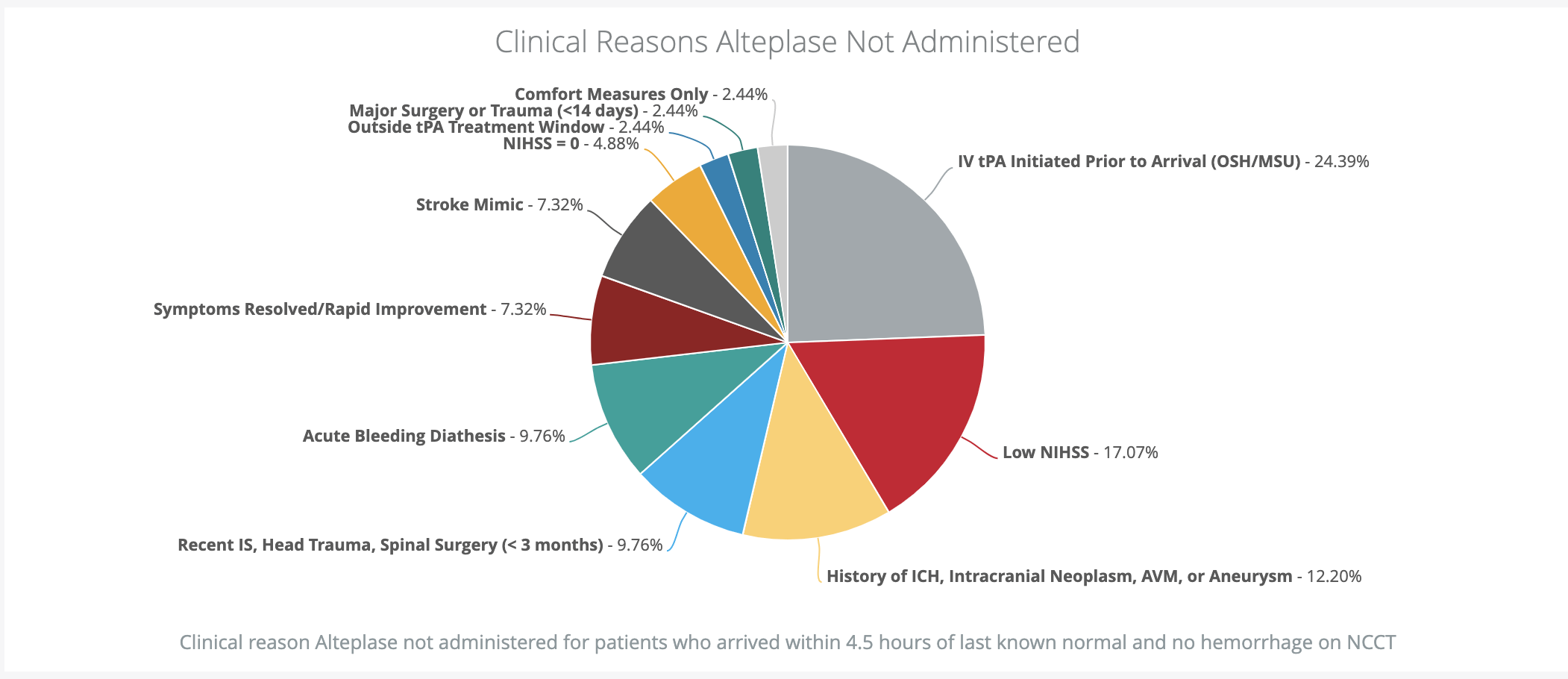Clinical reasons tPA not administered