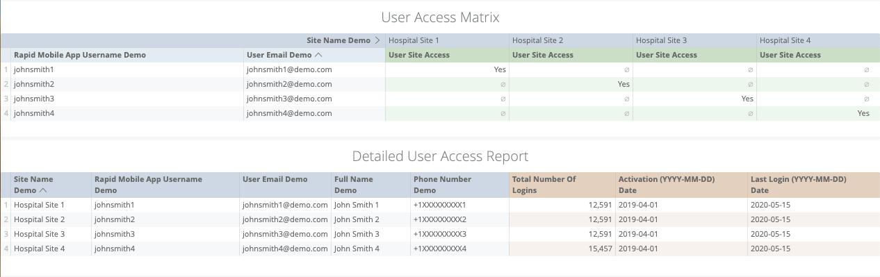 Mobile access matrix