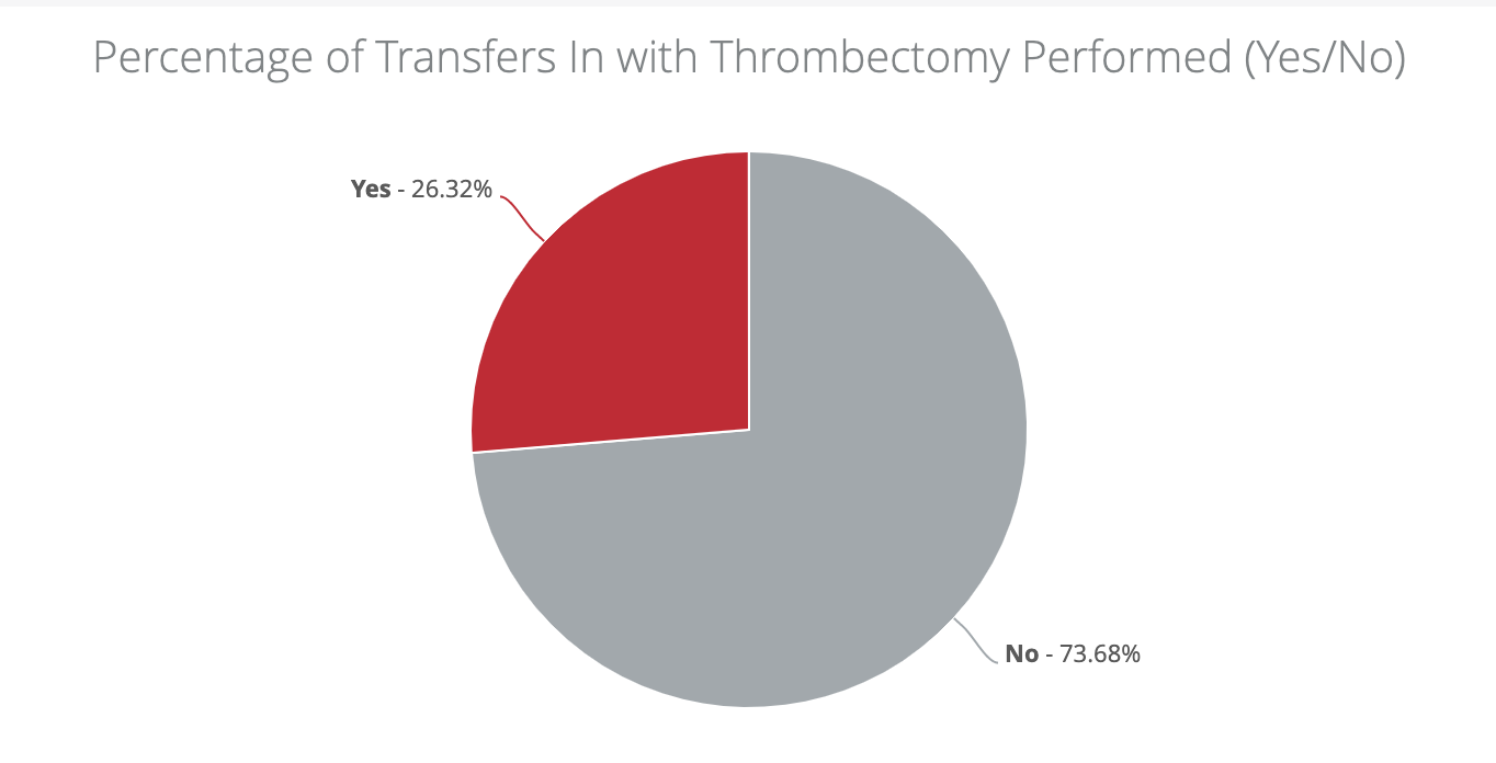 Percentage of transfers in with MT performed