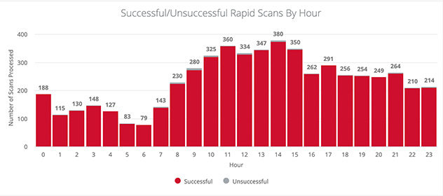 Successful-scans-by-hour