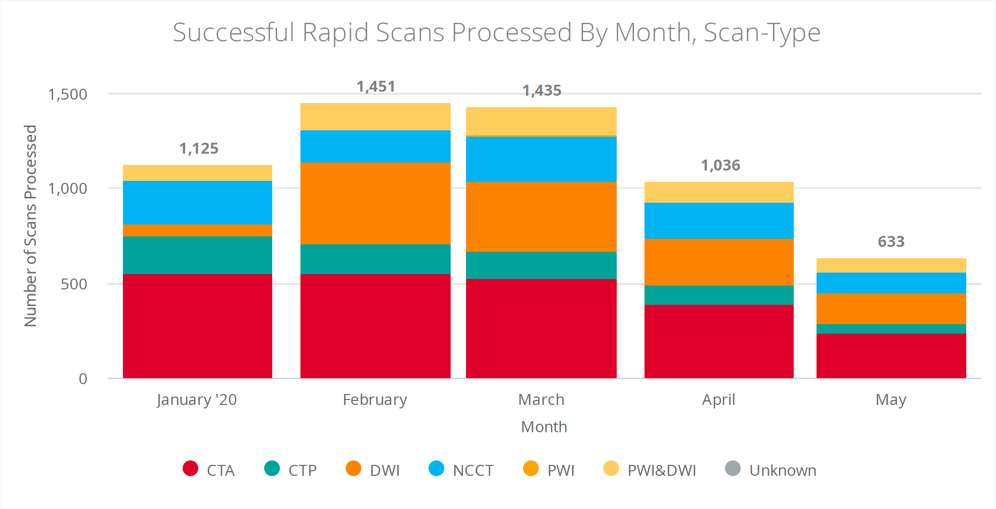 Successfull Rapid scans by month, scan-type