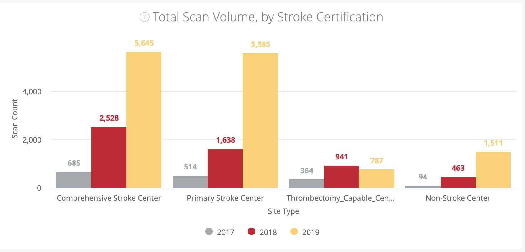 Total scan volume by stroke certification